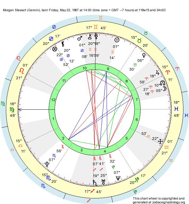 Birth Chart Morgan Stewart (Gemini) - Zodiac Sign Astrology