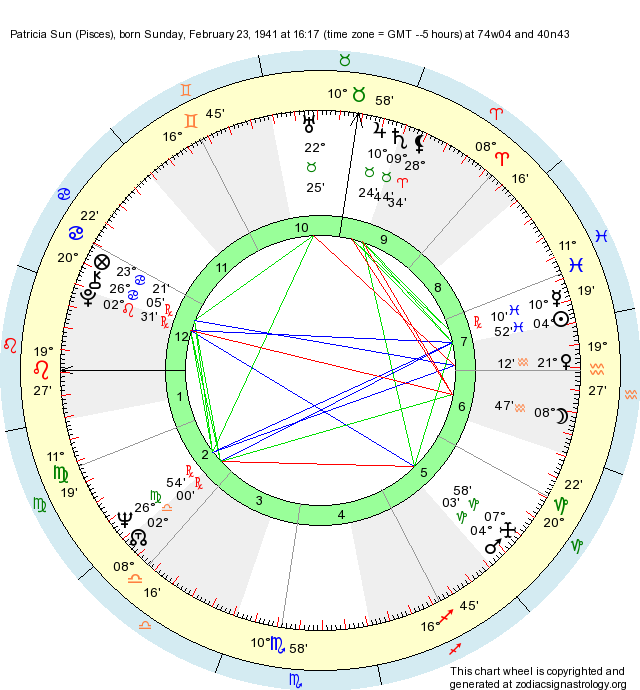Birth chart patricia sun pisces zodiac sign astrology