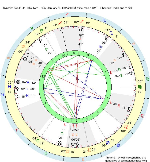 Birth Chart Synodic: Nep-Pluto Helio (Aquarius) - Zodiac