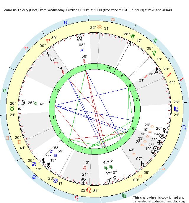 Birth Chart Jean-Luc Thierry (Libra) - Zodiac Sign Astrology