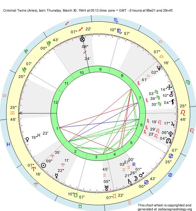 birth chart criminal twins aries zodiac sign astrology