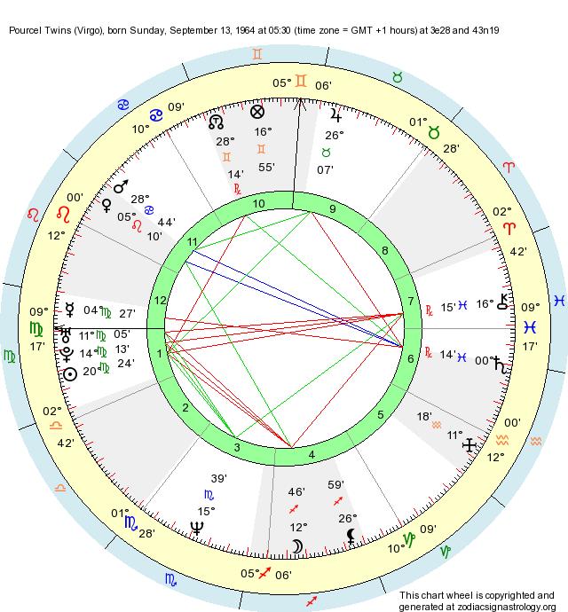 birth chart pourcel twins virgo zodiac sign astrology