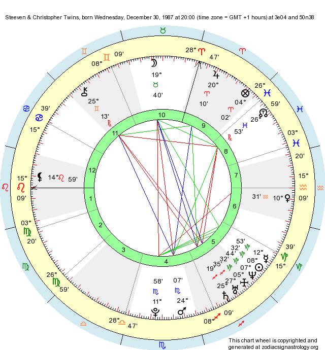 birth chart steeven christopher twins capricorn zodiac sign