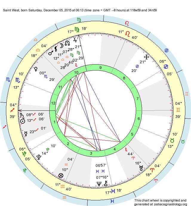 Birth Chart Saint West Sagittarius Zodiac Sign Astrology