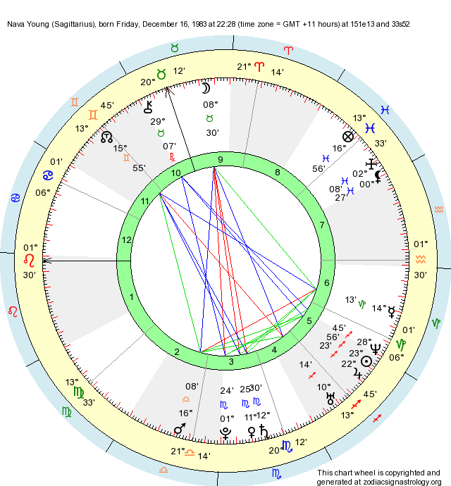 Birth Chart Nava Young (Sagittarius) - Zodiac Sign Astrology