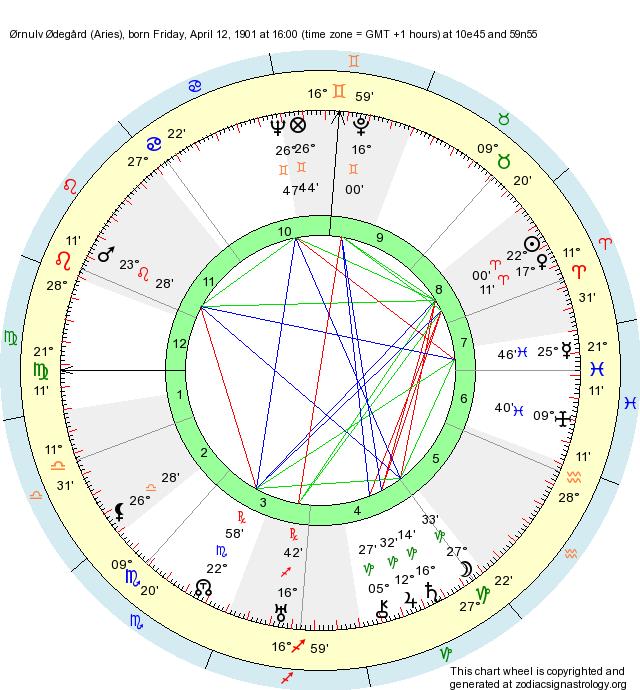 Birth Chart Ørnulv Ødegård (Aries) - Zodiac Sign Astrology