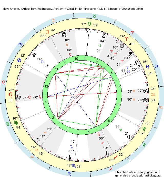 Birth Chart Maya Angelou Aries Zodiac Sign Astrology