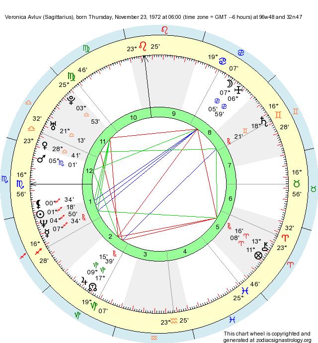 Birth Chart Veronica Avluv (Sagittarius) - Zodiac Sign Astrology