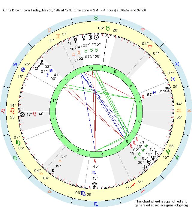 Birth Chart Chris Brown (Taurus) - Zodiac Sign Astrology