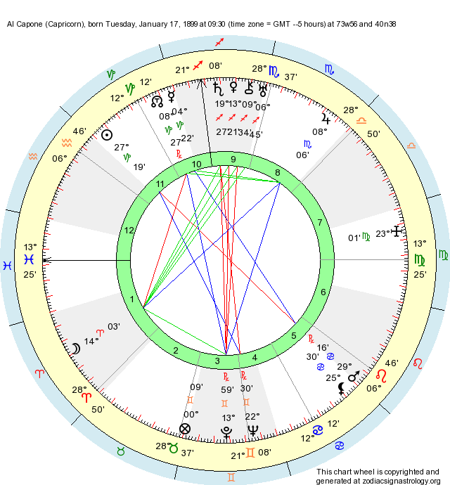 Birth Chart Al Capone (Capricorn) - Zodiac Sign Astrology