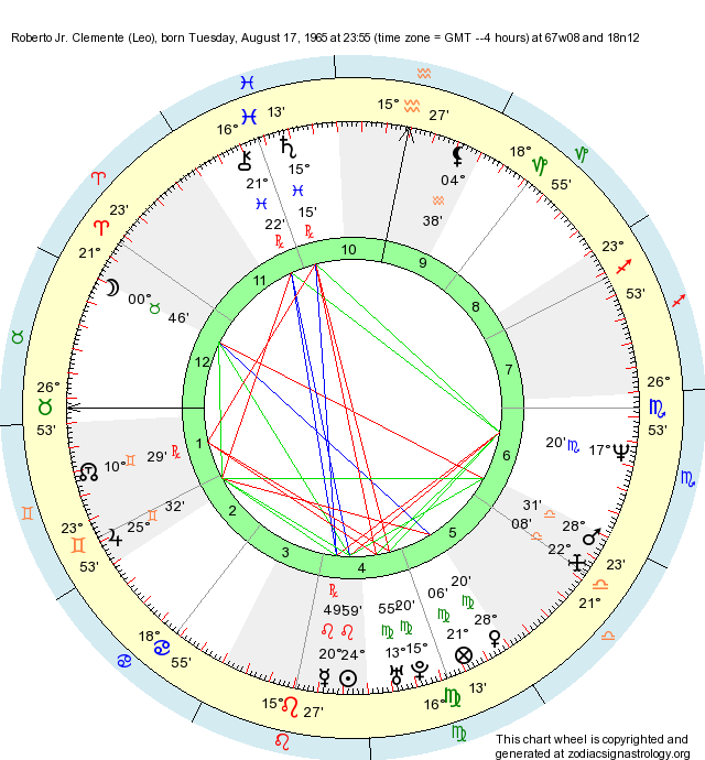Birth Chart Roberto Jr  Clemente (Leo) - Zodiac Sign Astrology