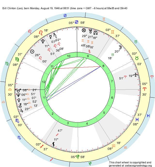 Birth Chart Bill Clinton (Leo) - Zodiac Sign Astrology
