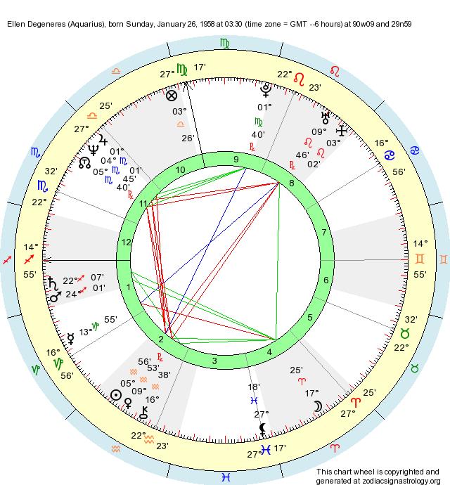 Birth Chart Ellen Degeneres (Aquarius) - Zodiac Sign Astrology