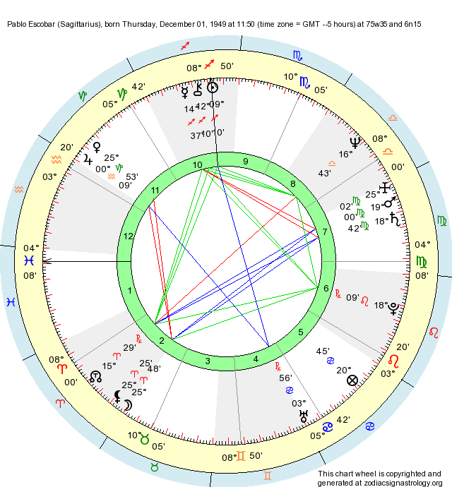 I want to know everything about my natal chart
