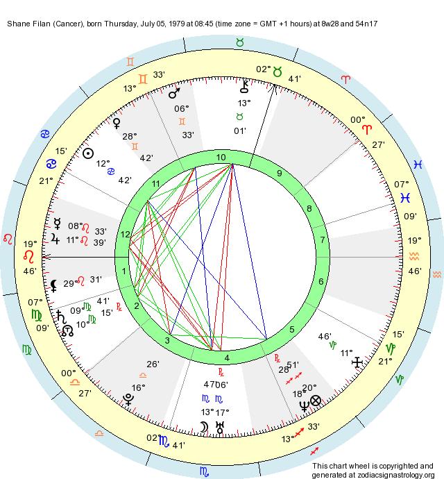 Birth Chart Shane Filan (Cancer) - Zodiac Sign Astrology