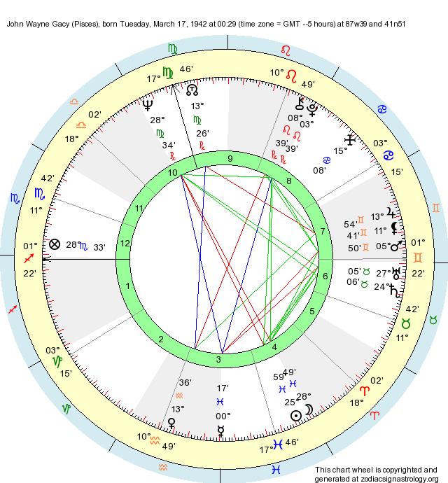 Birth Chart John Wayne Gacy (Pisces) - Zodiac Sign Astrology