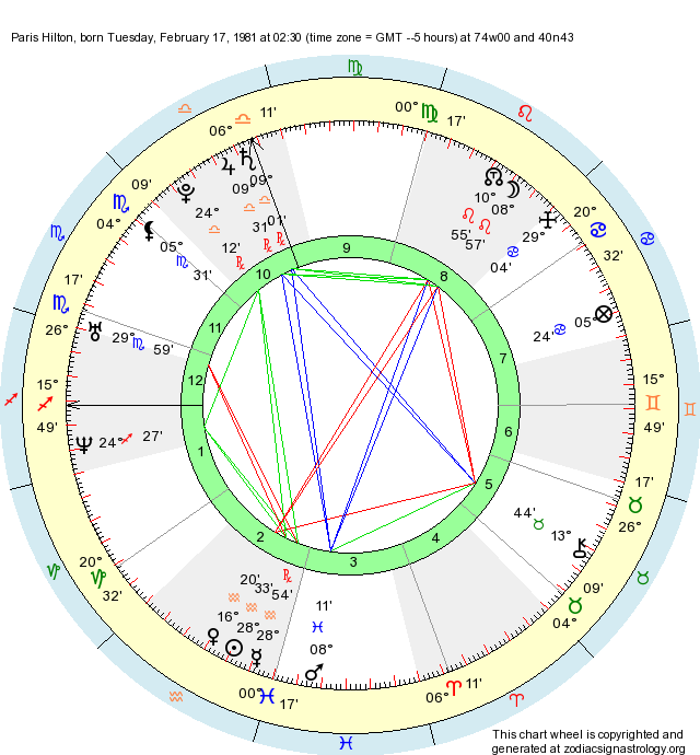 Birth Chart Paris Hilton (Aquarius) - Zodiac Sign Astrology