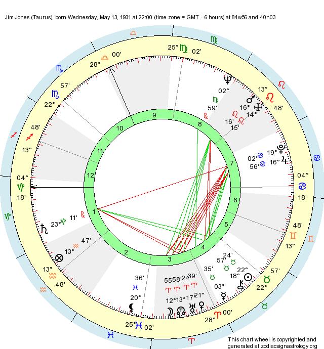 Birth Chart Jim Jones (Taurus) - Zodiac Sign Astrology