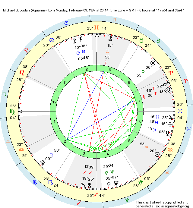 Birth Chart Michael B  Jordan (Aquarius) - Zodiac Sign Astrology