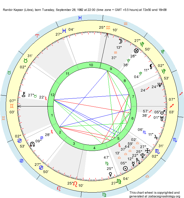 Birth Chart Ranbir Kapoor (Libra) - Zodiac Sign Astrology