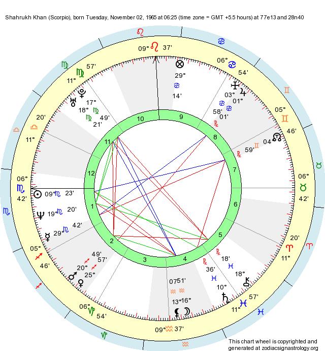 Birth Chart Shahrukh Khan (Scorpio) - Zodiac Sign Astrology