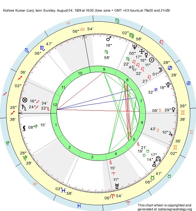 Birth Chart Kishore Kumar (Leo) - Zodiac Sign Astrology
