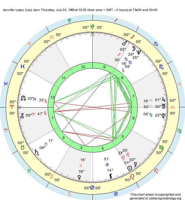 Birth Chart Jennifer Lopez Leo Zodiac Sign Astrology