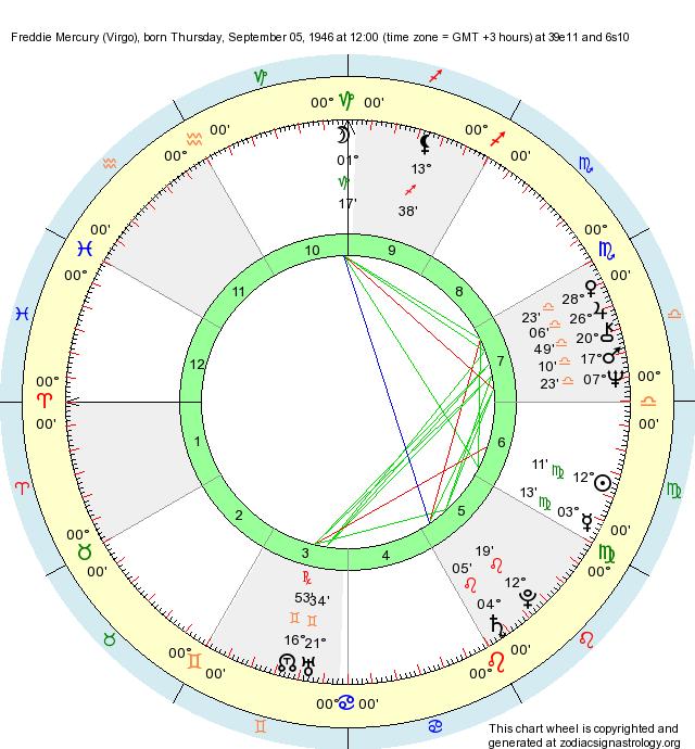 Birth Chart Freddie Mercury (Virgo) - Zodiac Sign Astrology