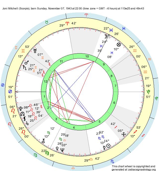 Birth Chart Joni Mitchell (Scorpio) - Zodiac Sign Astrology