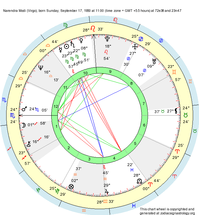 Birth Chart Narendra Modi (Virgo) - Zodiac Sign Astrology