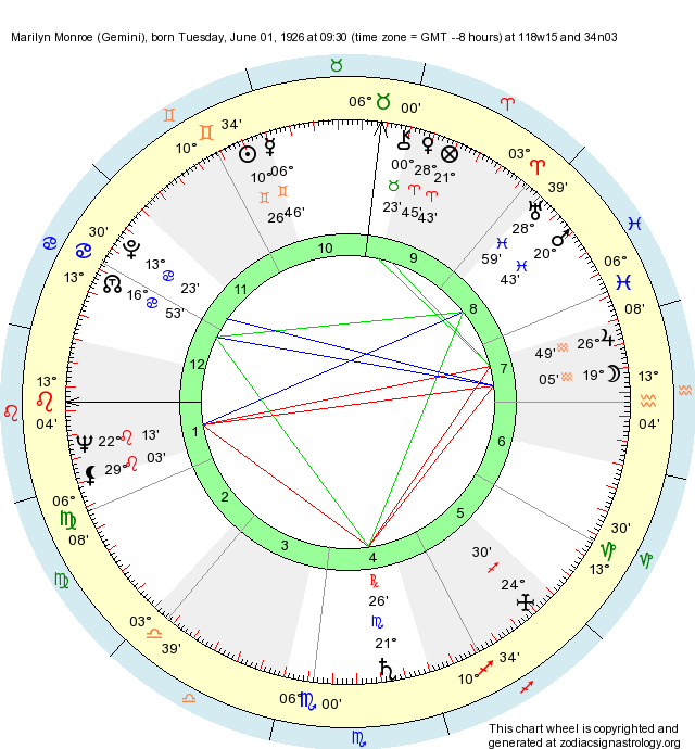 Birth Chart Marilyn Monroe (Gemini) - Zodiac Sign Astrology