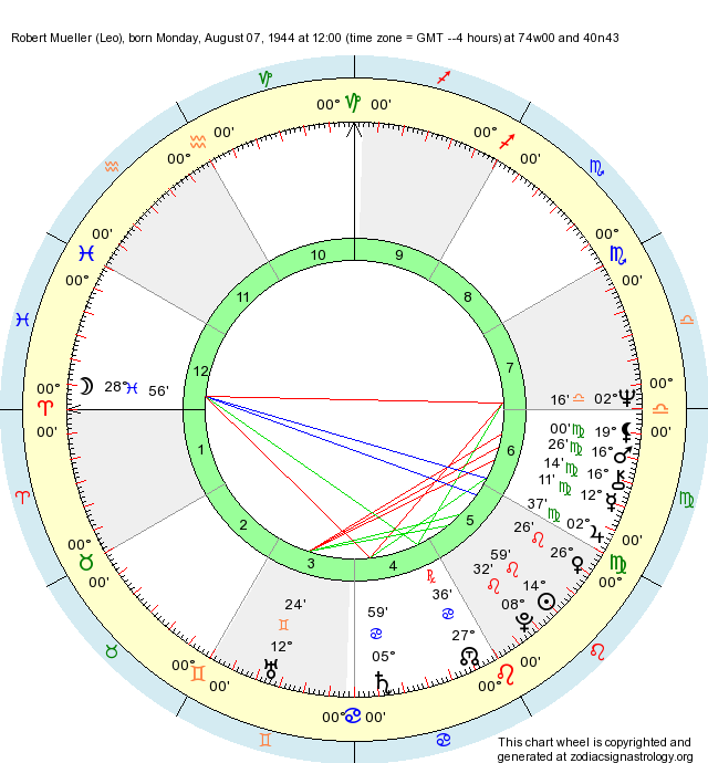 Birth Chart Robert Mueller (Leo) - Zodiac Sign Astrology