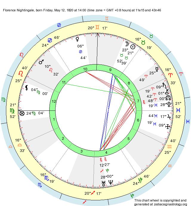 Birth Chart Florence Nightingale Taurus Zodiac Sign Astrology