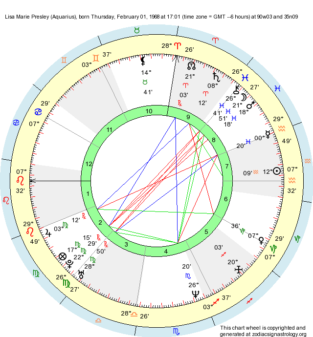 Birth Chart Lisa Marie Presley Aquarius Zodiac Sign Astrology