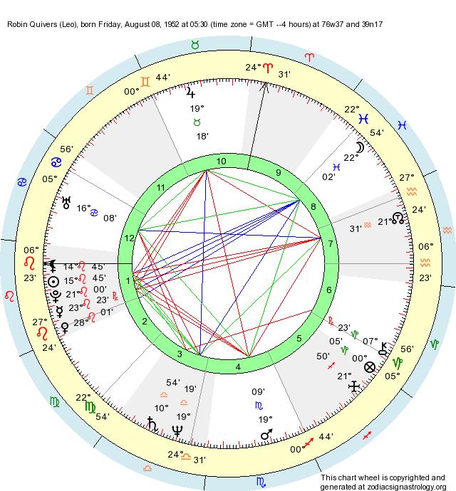 Birth Chart Robin Quivers Leo Zodiac Sign Astrology