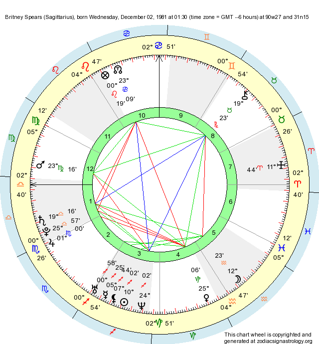 Birth Chart Britney Spears (Sagittarius) - Zodiac Sign Astrology