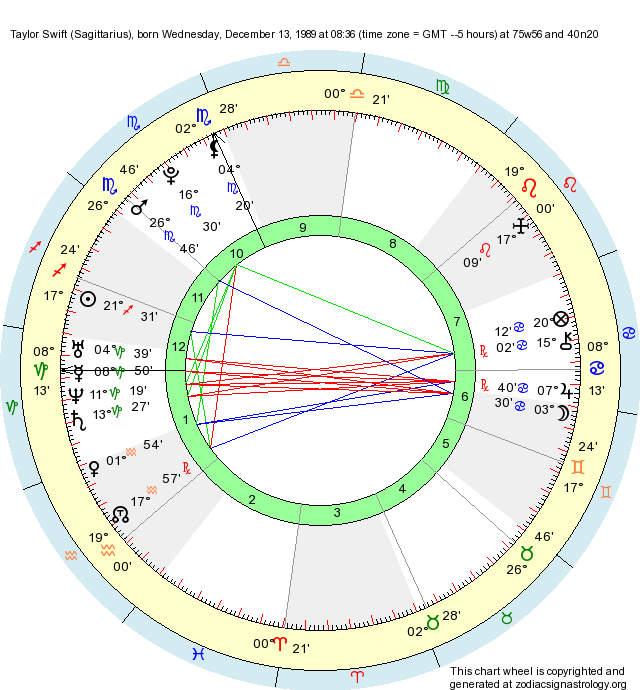 Birth Chart Taylor Swift Sagittarius Zodiac Sign Astrology