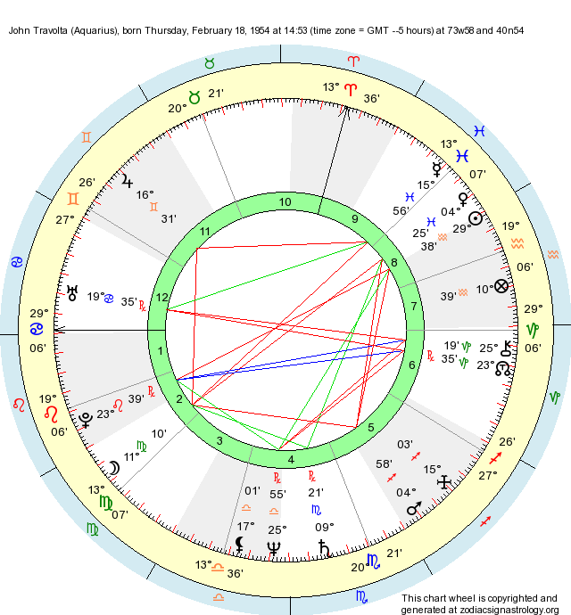 Birth Chart John Travolta Aquarius Zodiac Sign Astrology