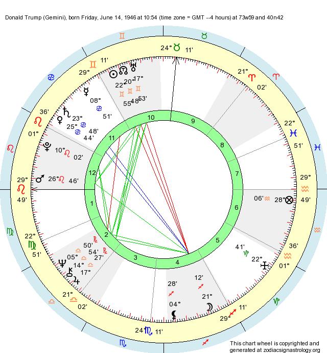 Birth Chart Donald Trump (Gemini) - Zodiac Sign Astrology
