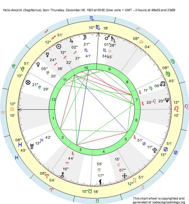 Birth Chart Helio Amorim (Sagittarius) - Zodiac Sign Astrology