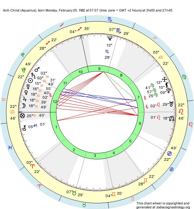 Birth Chart Anti-Christ (Aquarius) - Zodiac Sign Astrology