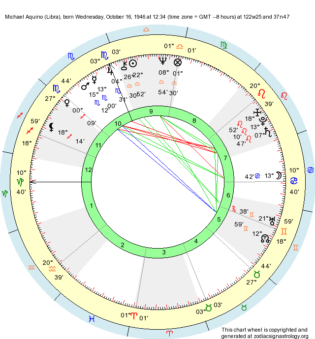 Birth Chart Michael Aquino Libra Zodiac Sign Astrology