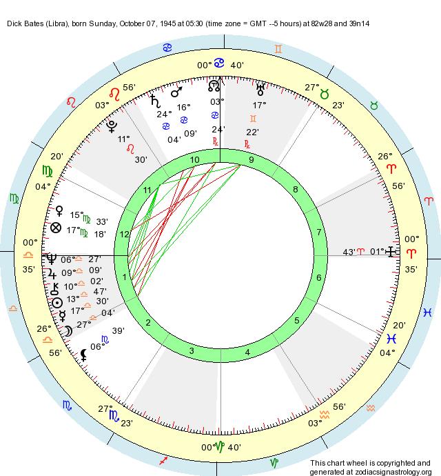 Birth Chart Dick Bates Libra Zodiac Sign Astrology