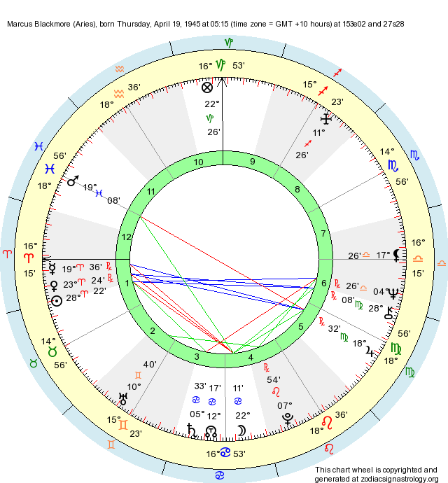 Birth Chart Marcus Blackmore (Aries) - Zodiac Sign Astrology